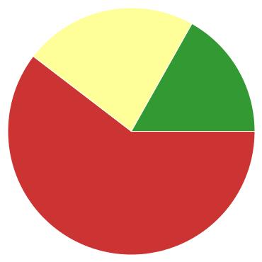 Chart?chco=cc3333,ffff99,339933&chd=s:9xr&cht=p&chs=370x370&chxr=0,67,25,19