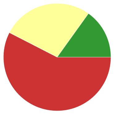 Chart?chco=cc3333,ffff99,339933&chd=s:9dq&cht=p&chs=370x370&chxr=0,42,20,11