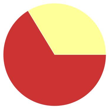 Chart?chco=cc3333,ffff99,339933&chd=s:9fa&cht=p&chs=370x370&chxr=0,103,53,0