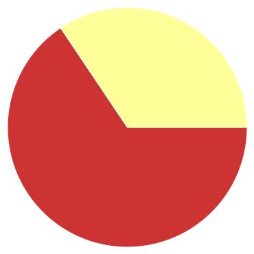 Chart?chco=cc3333,ffff99,339933&chd=s:9ga&cht=p&chs=370x370&chxr=0,86,45,0