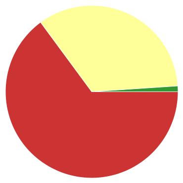 Chart?chco=cc3333,ffff99,339933&chd=s:9gb&cht=p&chs=370x370&chxr=0,85,44,2