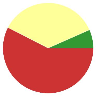 Chart?chco=cc3333,ffff99,339933&chd=s:9mh&cht=p&chs=370x370&chxr=0,70,44,8