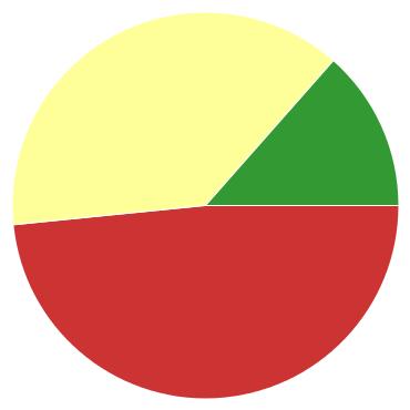Chart?chco=cc3333,ffff99,339933&chd=s:9wr&cht=p&chs=370x370&chxr=0,56,44,16
