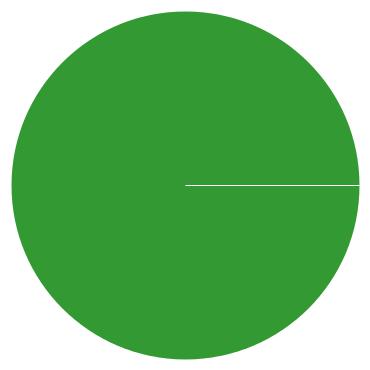 Chart?chco=cc3333,ffff99,339933&chd=s:aa9&cht=p&chs=370x370&chxr=0,0,108