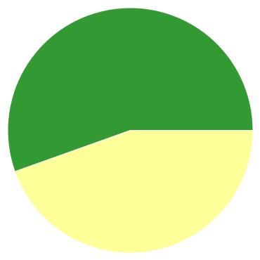 Chart?chco=cc3333,ffff99,339933&chd=s:ax9&cht=p&chs=370x370&chxr=0,0,5