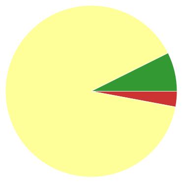 Chart?chco=cc3333,ffff99,339933&chd=s:c9f&cht=p&chs=370x370&chxr=0,33,685,57