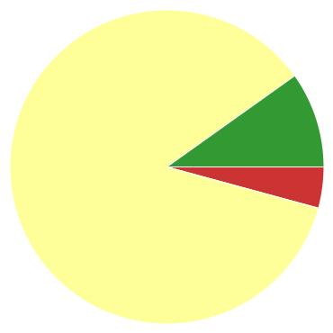 Chart?chco=cc3333,ffff99,339933&chd=s:d9h&cht=p&chs=370x370&chxr=0,16,296,34