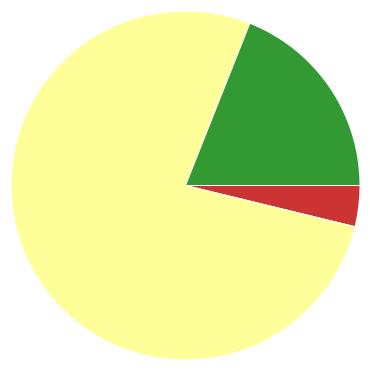 Chart?chco=cc3333,ffff99,339933&chd=s:d9p&cht=p&chs=370x370&chxr=0,8,139,35