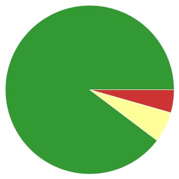 Chart?chco=cc3333,ffff99,339933&chd=s:de9&cht=p&chs=370x370&chxr=0,6,107