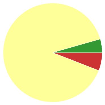 Chart?chco=cc3333,ffff99,339933&chd=s:e9d&cht=p&chs=370x370&chxr=0,24,308,16