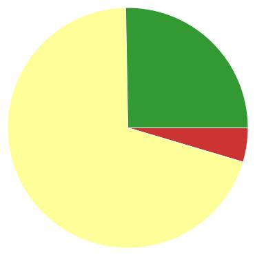 Chart?chco=cc3333,ffff99,339933&chd=s:e9w&cht=p&chs=370x370&chxr=0,4,62,22