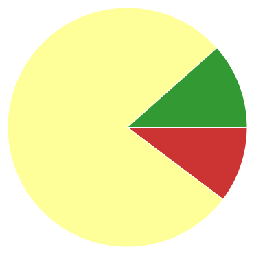 Chart?chco=cc3333,ffff99,339933&chd=s:i9j&cht=p&chs=370x370&chxr=0,69,511,82