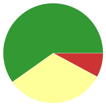 Chart?chco=cc3333,ffff99,339933&chd=s:ih9&cht=p&chs=370x370&chxr=0,40,280