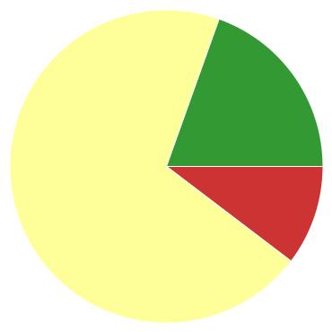 Chart?chco=cc3333,ffff99,339933&chd=s:j9r&cht=p&chs=370x370&chxr=0,67,430,119