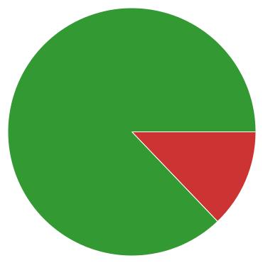 Chart?chco=cc3333,ffff99,339933&chd=s:ja9&cht=p&chs=370x370&chxr=0,14,94