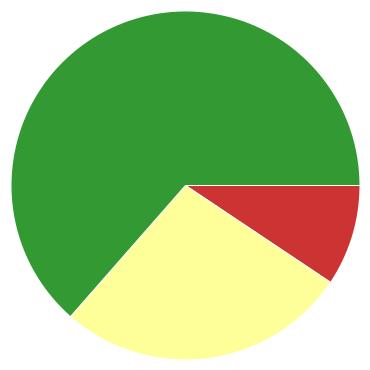 Chart?chco=cc3333,ffff99,339933&chd=s:ja9&cht=p&chs=370x370&chxr=0,12,76