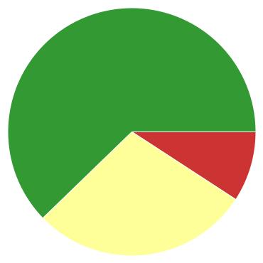 Chart?chco=cc3333,ffff99,339933&chd=s:jc9&cht=p&chs=370x370&chxr=0,8,52