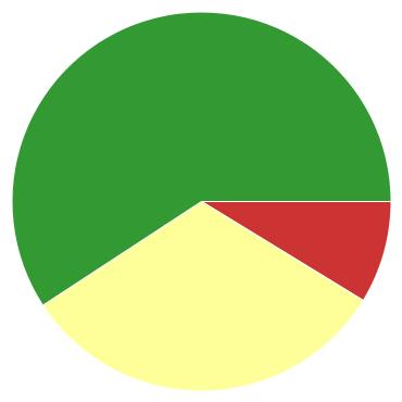 Chart?chco=cc3333,ffff99,339933&chd=s:jh9&cht=p&chs=370x370&chxr=0,16,100