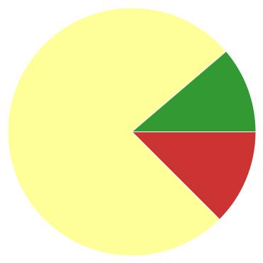 Chart?chco=cc3333,ffff99,339933&chd=s:k9j&cht=p&chs=370x370&chxr=0,84,500,75