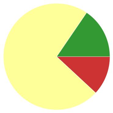 Chart?chco=cc3333,ffff99,339933&chd=s:k9n&cht=p&chs=370x370&chxr=0,77,448,96
