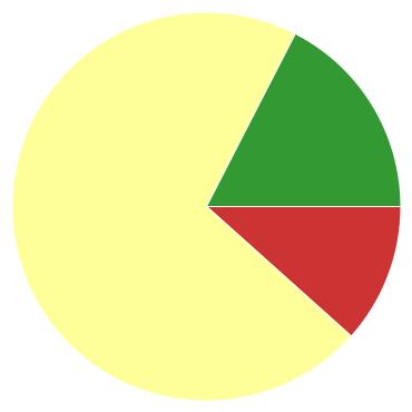 Chart?chco=cc3333,ffff99,339933&chd=s:k9p&cht=p&chs=370x370&chxr=0,71,432,105