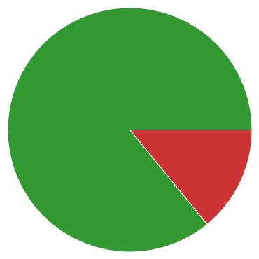 Chart?chco=cc3333,ffff99,339933&chd=s:ka9&cht=p&chs=370x370&chxr=0,52,299