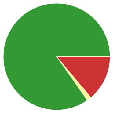 Chart?chco=cc3333,ffff99,339933&chd=s:kb9&cht=p&chs=370x370&chxr=0,6,34