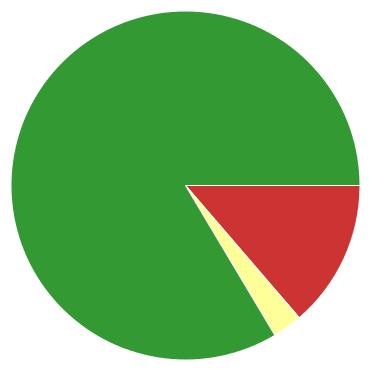 Chart?chco=cc3333,ffff99,339933&chd=s:kc9&cht=p&chs=370x370&chxr=0,4,23