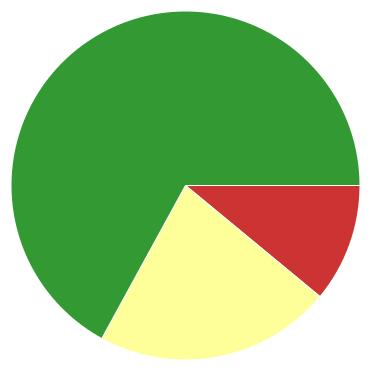 Chart?chco=cc3333,ffff99,339933&chd=s:ku9&cht=p&chs=370x370&chxr=0,12,71
