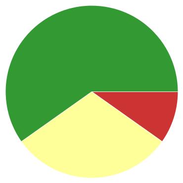 Chart?chco=cc3333,ffff99,339933&chd=s:kf9&cht=p&chs=370x370&chxr=0,16,97