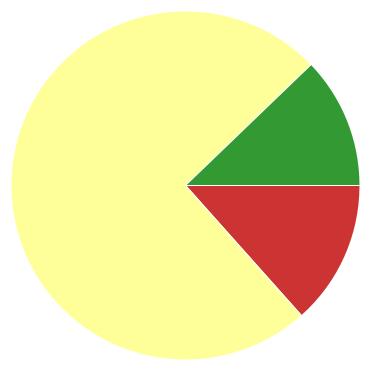 Chart?chco=cc3333,ffff99,339933&chd=s:l9k&cht=p&chs=370x370&chxr=0,83,463,80