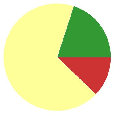 Chart?chco=cc3333,ffff99,339933&chd=s:l9s&cht=p&chs=370x370&chxr=0,73,395,121