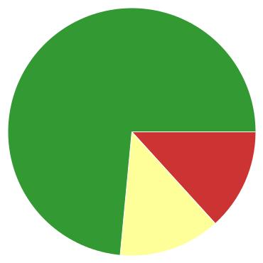 Chart?chco=cc3333,ffff99,339933&chd=s:ll9&cht=p&chs=370x370&chxr=0,3,16