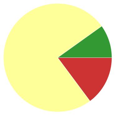 Chart?chco=cc3333,ffff99,339933&chd=s:m9i&cht=p&chs=370x370&chxr=0,40,196,28