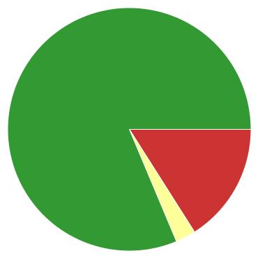 Chart?chco=cc3333,ffff99,339933&chd=s:mc9&cht=p&chs=370x370&chxr=0,6,29