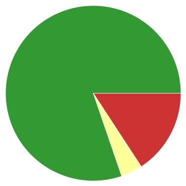 Chart?chco=cc3333,ffff99,339933&chd=s:md9&cht=p&chs=370x370&chxr=0,7,36