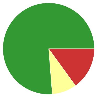 Chart?chco=cc3333,ffff99,339933&chd=s:mh9&cht=p&chs=370x370&chxr=0,7,35