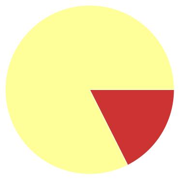 Chart?chco=cc3333,ffff99,339933&chd=s:n9a&cht=p&chs=370x370&chxr=0,57,270,0