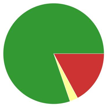 Chart?chco=cc3333,ffff99,339933&chd=s:nc9&cht=p&chs=370x370&chxr=0,5,23