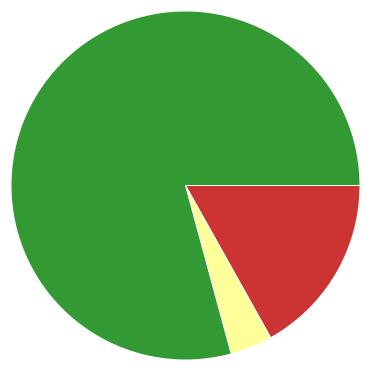 Chart?chco=cc3333,ffff99,339933&chd=s:nd9&cht=p&chs=370x370&chxr=0,17,76