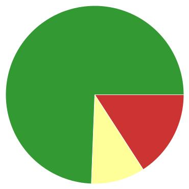 Chart?chco=cc3333,ffff99,339933&chd=s:ni9&cht=p&chs=370x370&chxr=0,17,76