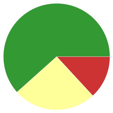 Chart?chco=cc3333,ffff99,339933&chd=s:nz9&cht=p&chs=370x370&chxr=0,9,41