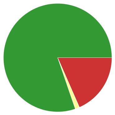 Chart?chco=cc3333,ffff99,339933&chd=s:ob9&cht=p&chs=370x370&chxr=0,18,76