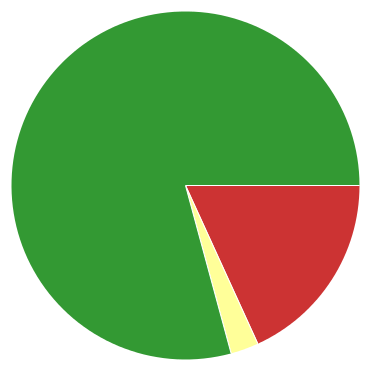 Chart?chco=cc3333,ffff99,339933&chd=s:oc9&cht=p&chs=370x370&chxr=0,5,22