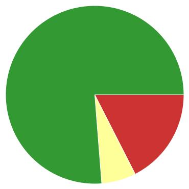 Chart?chco=cc3333,ffff99,339933&chd=s:of9&cht=p&chs=370x370&chxr=0,5,21
