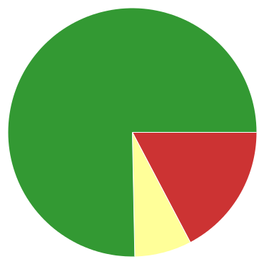 Chart?chco=cc3333,ffff99,339933&chd=s:og9&cht=p&chs=370x370&chxr=0,7,29