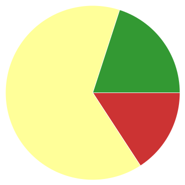 Chart?chco=cc3333,ffff99,339933&chd=s:p9t&cht=p&chs=370x370&chxr=0,35,140,43