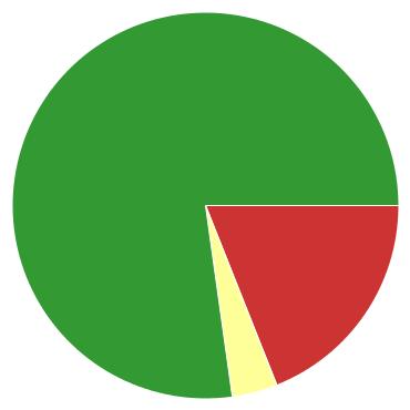 Chart?chco=cc3333,ffff99,339933&chd=s:pd9&cht=p&chs=370x370&chxr=0,4,16