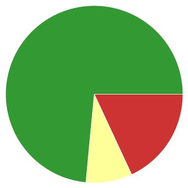 Chart?chco=cc3333,ffff99,339933&chd=s:ph9&cht=p&chs=370x370&chxr=0,56,223