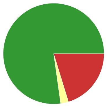 Chart?chco=cc3333,ffff99,339933&chd=s:qc9&cht=p&chs=370x370&chxr=0,6,23